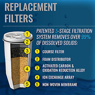 ZeroWater Replacement Water Filters – Pack of 4 alt image 4